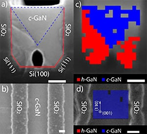 A new method of cubic phase synthesis: Hexagonal-to-cubic phase transformation. The scale bars represent 100 nm in all images. (a) Cross sectional and (b) Top-view SEM images of cubic GaN grown on U-grooved Si(100). (c) Cross sectional and (d) Top-view EBSD images of cubic GaN grown on U-grooved Si(100), showing cubic GaN in blue, and hexagonal GaN in red.