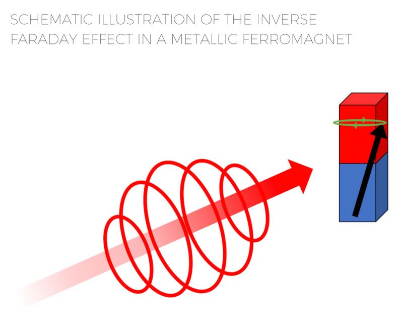 The Inverse Faraday Effect, Laser Light and Magnetization of Metals: Addressing Fundamental Limits of Ultrafast Devices